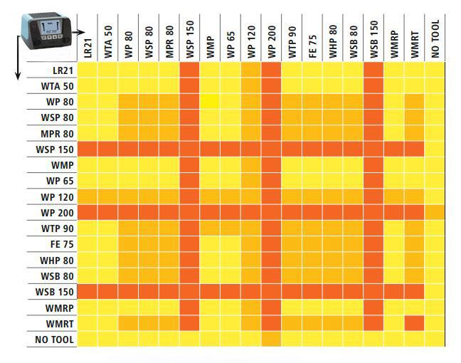 Совместимость инструментов Weller с блоком WT2M